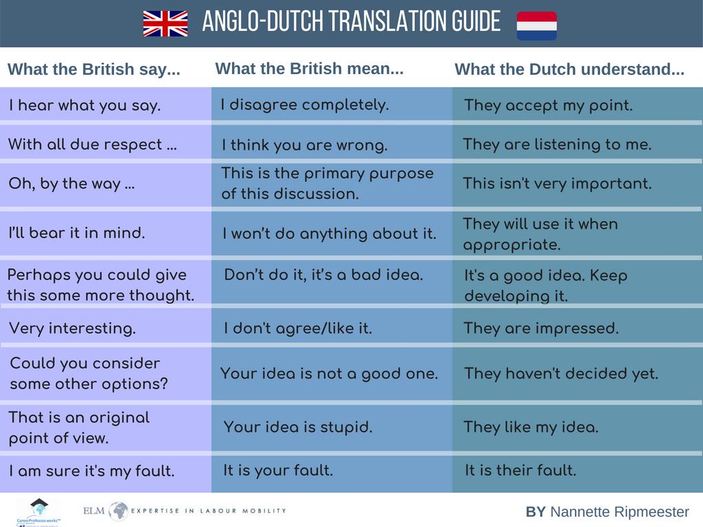 Dutch to hindi translation-6301